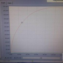 Wykres ścinania próbki gruntu po zakończeniu badania
