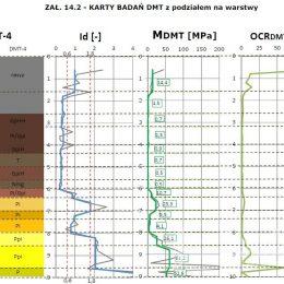 Karta badania dylatometrem DMT w Dąbrowicy