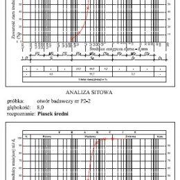 Karta z badania laboratoryjnego analizy sitowej próbki – Obwodnica Nałęczowa